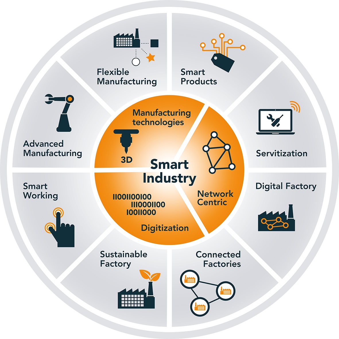 RoSF Smart Factory Assessment wordt landelijk uitgerold
